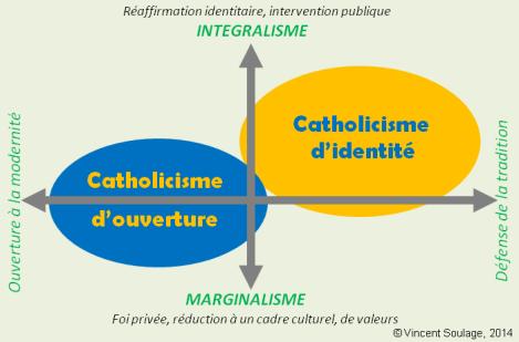 La fracture entre catholicisme d'ouverture et d'identité