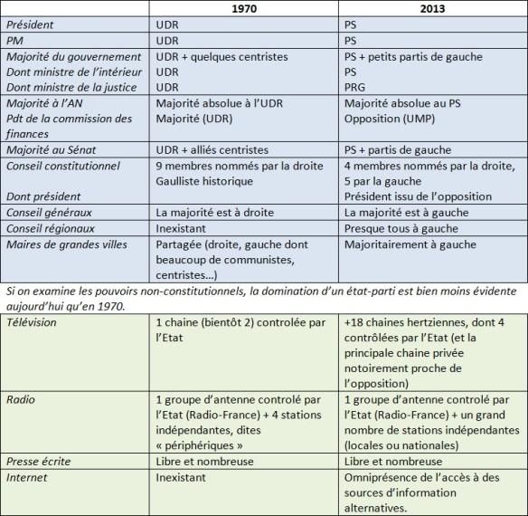 Comparaison de la situation des années 1970 et 2013.